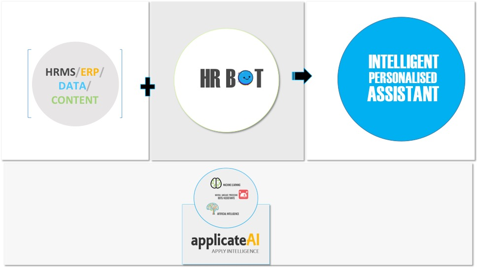HR BOT Integration with ERP