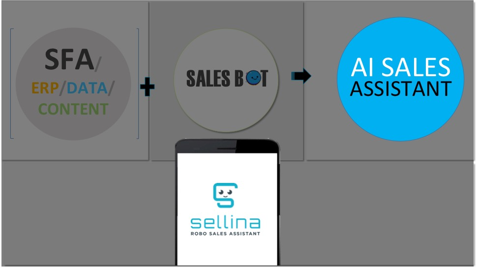 How AI Sales BOT Works